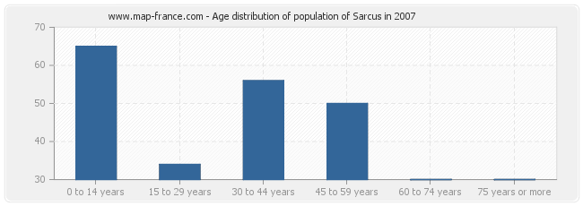 Age distribution of population of Sarcus in 2007