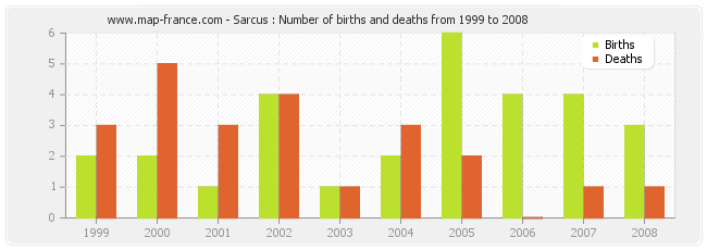 Sarcus : Number of births and deaths from 1999 to 2008