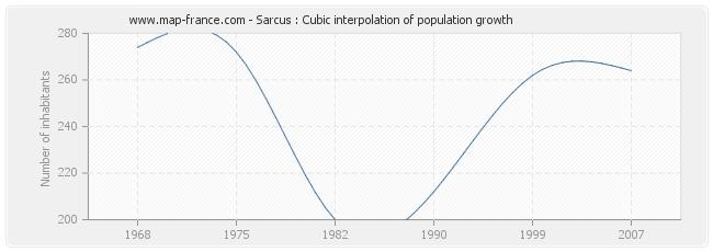 Sarcus : Cubic interpolation of population growth