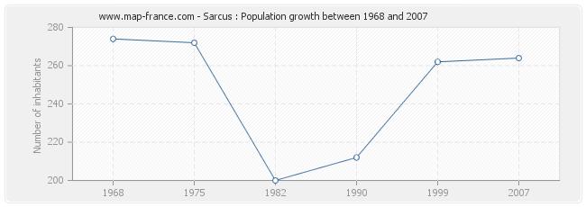 Population Sarcus