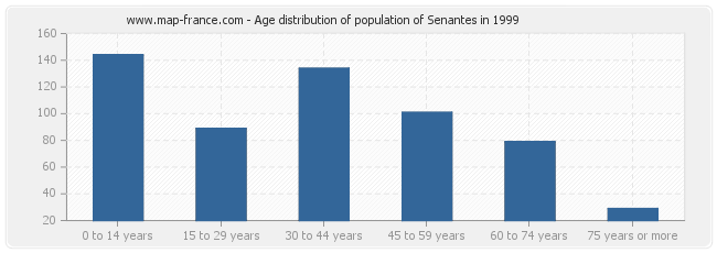 Age distribution of population of Senantes in 1999