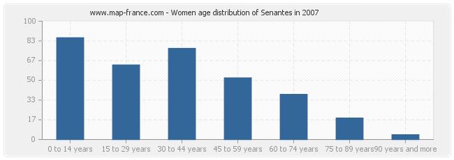 Women age distribution of Senantes in 2007