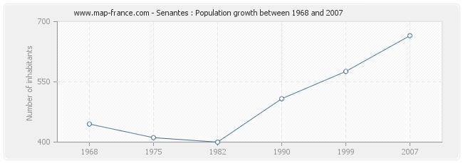 Population Senantes