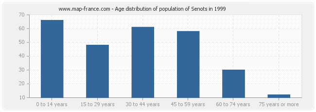 Age distribution of population of Senots in 1999
