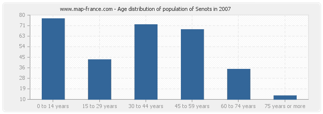 Age distribution of population of Senots in 2007