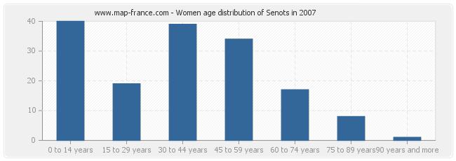 Women age distribution of Senots in 2007