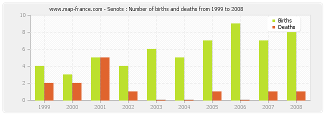 Senots : Number of births and deaths from 1999 to 2008
