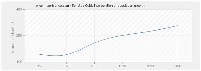 Senots : Cubic interpolation of population growth