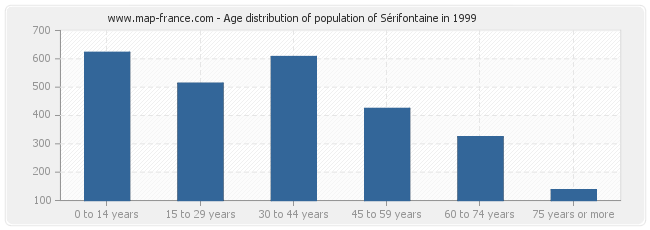 Age distribution of population of Sérifontaine in 1999