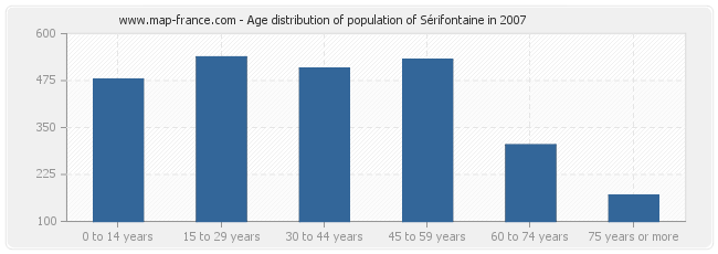 Age distribution of population of Sérifontaine in 2007