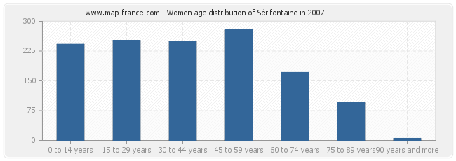 Women age distribution of Sérifontaine in 2007