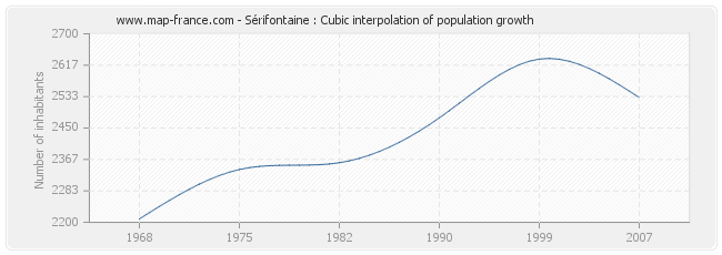 Sérifontaine : Cubic interpolation of population growth