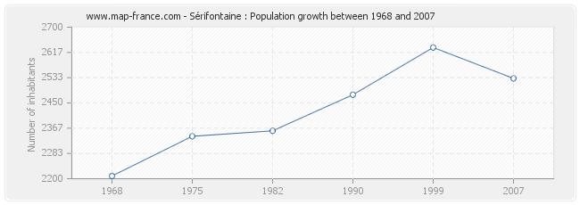 Population Sérifontaine