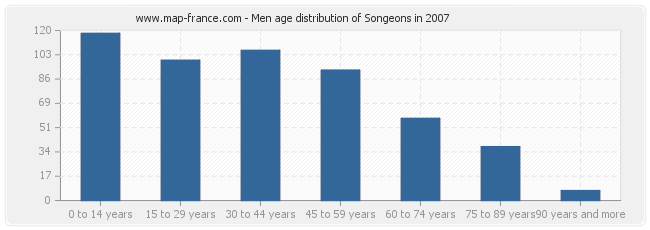 Men age distribution of Songeons in 2007