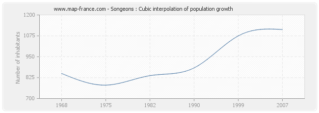 Songeons : Cubic interpolation of population growth