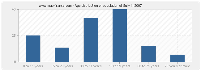 Age distribution of population of Sully in 2007