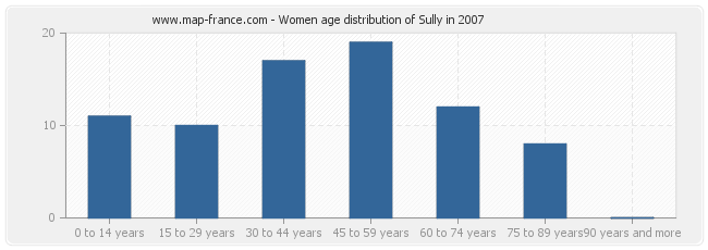 Women age distribution of Sully in 2007