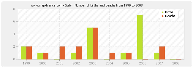 Sully : Number of births and deaths from 1999 to 2008