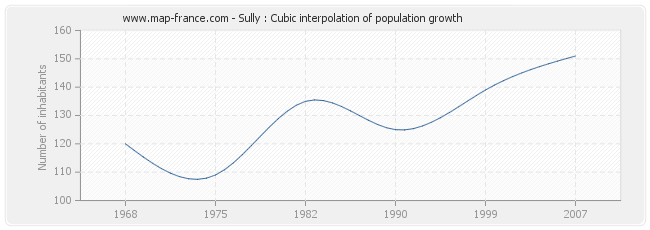 Sully : Cubic interpolation of population growth