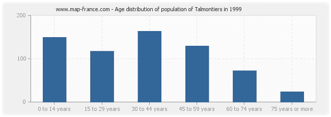 Age distribution of population of Talmontiers in 1999