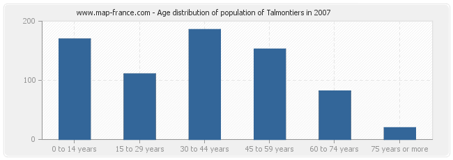 Age distribution of population of Talmontiers in 2007