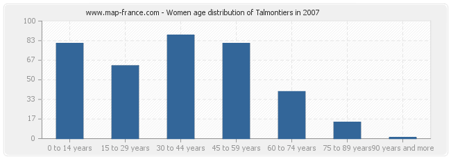 Women age distribution of Talmontiers in 2007