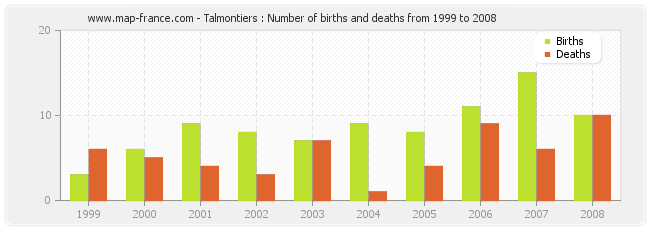 Talmontiers : Number of births and deaths from 1999 to 2008