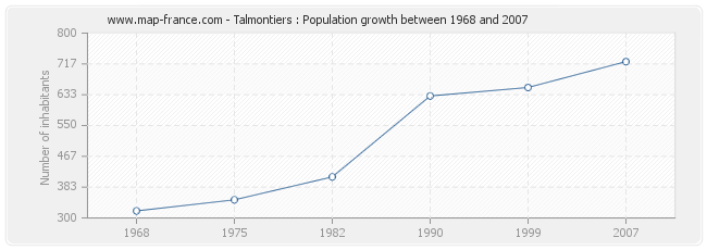 Population Talmontiers