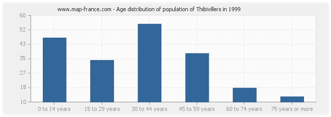 Age distribution of population of Thibivillers in 1999