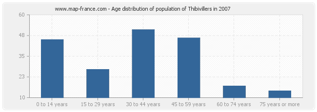Age distribution of population of Thibivillers in 2007