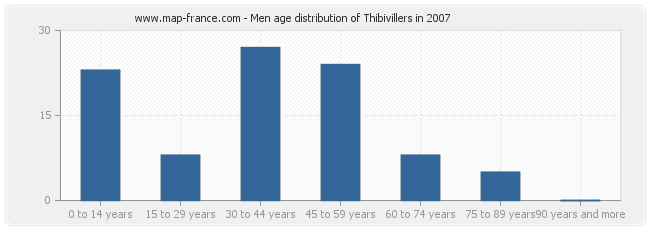 Men age distribution of Thibivillers in 2007