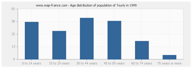 Age distribution of population of Tourly in 1999
