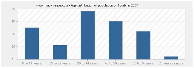Age distribution of population of Tourly in 2007