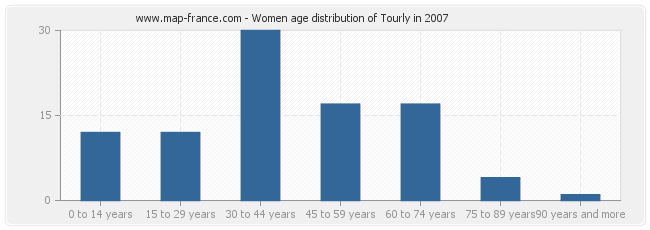 Women age distribution of Tourly in 2007