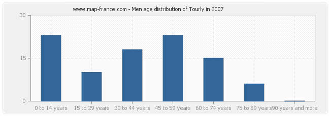 Men age distribution of Tourly in 2007