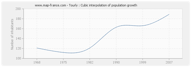 Tourly : Cubic interpolation of population growth