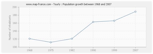 Population Tourly