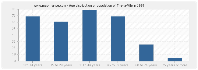 Age distribution of population of Trie-la-Ville in 1999