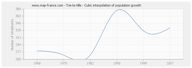 Trie-la-Ville : Cubic interpolation of population growth