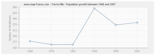 Population Trie-la-Ville