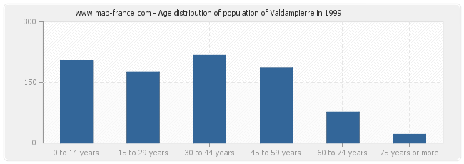 Age distribution of population of Valdampierre in 1999