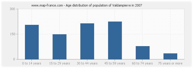 Age distribution of population of Valdampierre in 2007