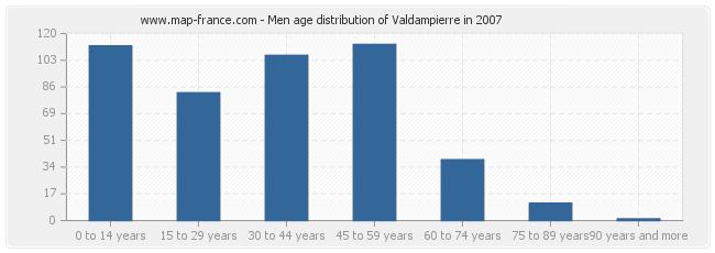 Men age distribution of Valdampierre in 2007