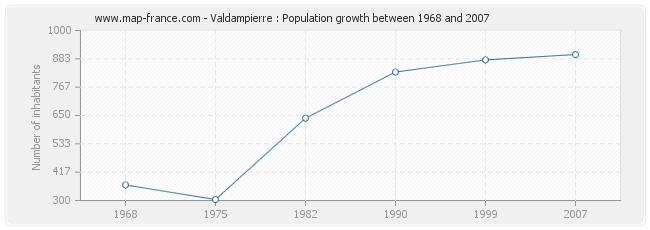 Population Valdampierre