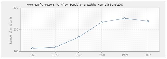 Population Varinfroy
