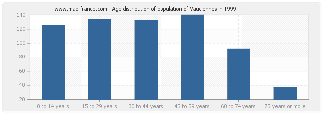 Age distribution of population of Vauciennes in 1999