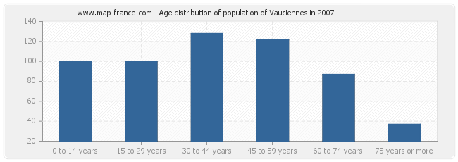 Age distribution of population of Vauciennes in 2007
