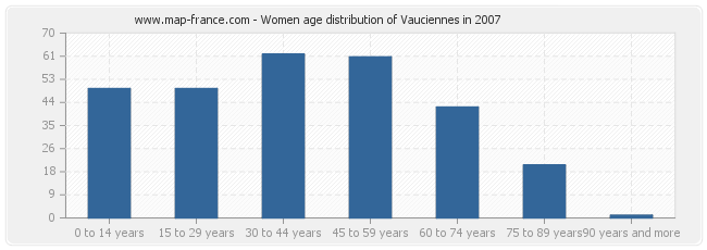 Women age distribution of Vauciennes in 2007