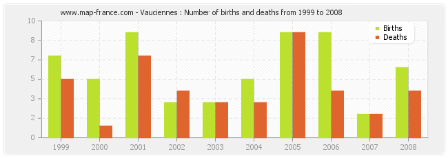 Vauciennes : Number of births and deaths from 1999 to 2008