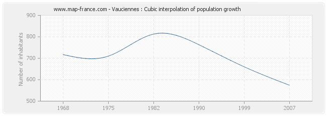 Vauciennes : Cubic interpolation of population growth
